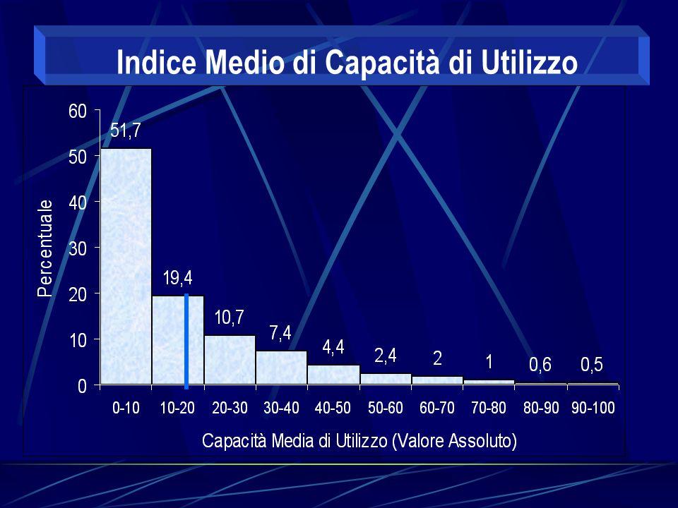 Indice Medio di Capacità di Utilizzo