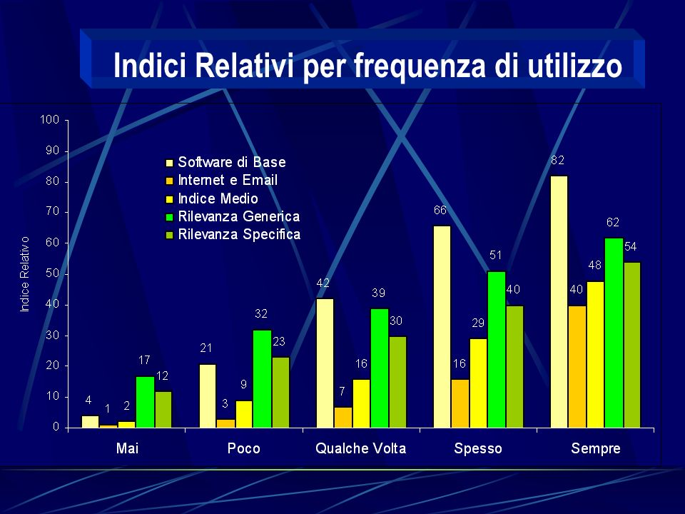 Indici Relativi per frequenza di utilizzo