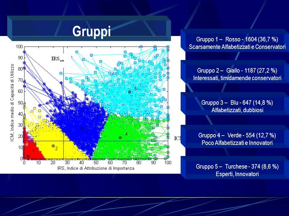 Gruppo 1 – Rosso - 1604 (36,7 %) Scarsamente Alfabetizzati e Conservatori Gruppo 2 – Giallo - 1187 (27,2 %) Interessati, timidamende conservatori Gruppo 3 – Blu - 647 (14,8 %) Alfabetizzati, dubbiosi Gruppo 4 – Verde - 554 (12,7 %) Poco Alfabetizzati e Innovatori Gruppo 5 – Turchese - 374 (8,6 %) Esperti, Innovatori Gruppi