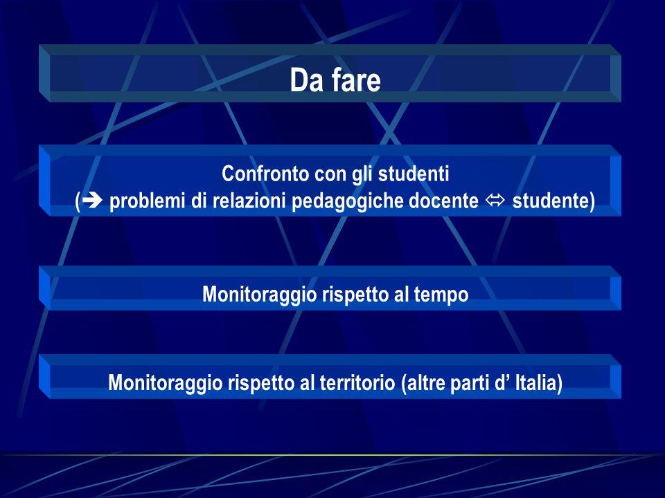 Da fare Confronto con gli studenti ( problemi di relazioni pedagogiche docente studente) Monitoraggio rispetto al tempo Monitoraggio rispetto al territorio (altre parti d Italia)