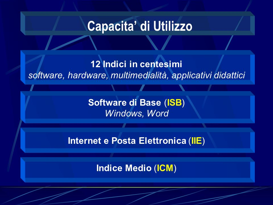 12 Indici in centesimi software, hardware, multimedialità, applicativi didattici Software di Base (ISB) Windows, Word Internet e Posta Elettronica (IIE) Indice Medio (ICM) Capacita di Utilizzo