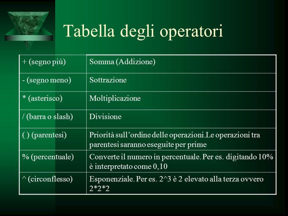 Tabella degli operatori + (segno più)Somma (Addizione) - (segno meno)Sottrazione * (asterisco)Moltiplicazione / (barra o slash)Divisione ( ) (parentes