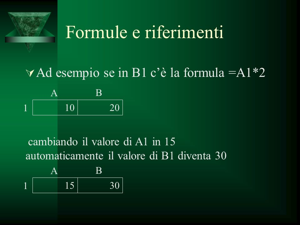 Formule e riferimenti Ad esempio se in B1 cè la formula =A1*2 1020 A B 1 cambiando il valore di A1 in 15 automaticamente il valore di B1 diventa 30 15