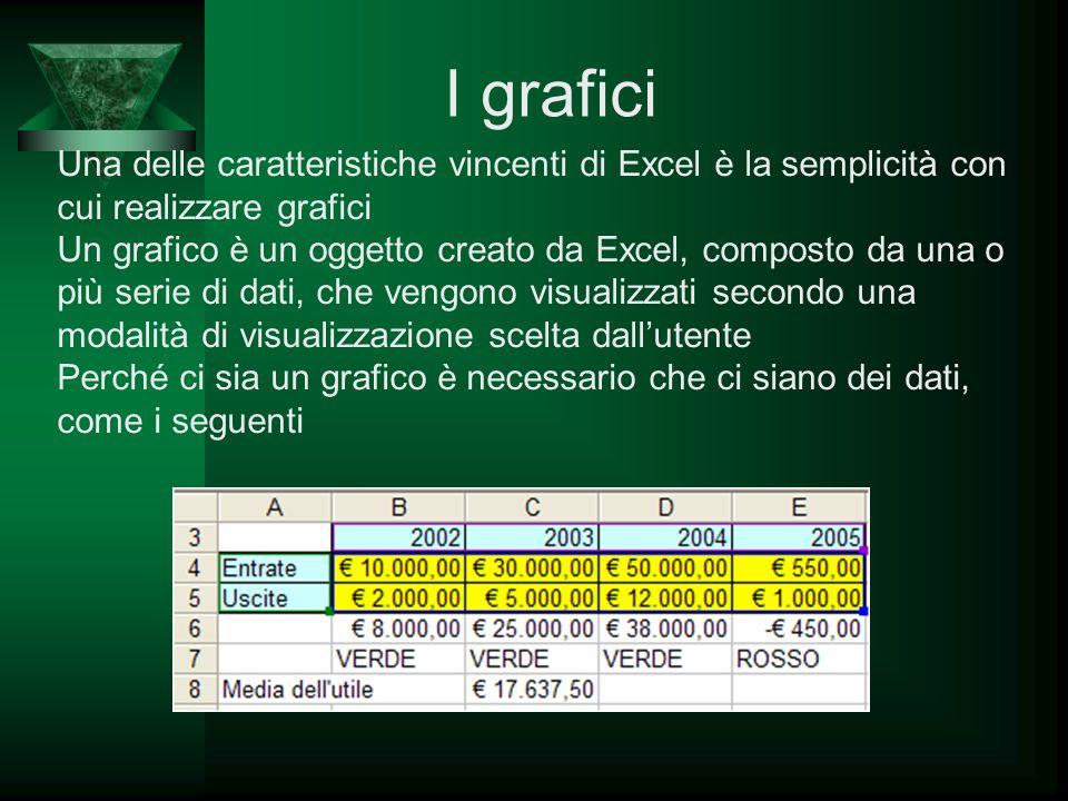 Una delle caratteristiche vincenti di Excel è la semplicità con cui realizzare grafici Un grafico è un oggetto creato da Excel, composto da una o più