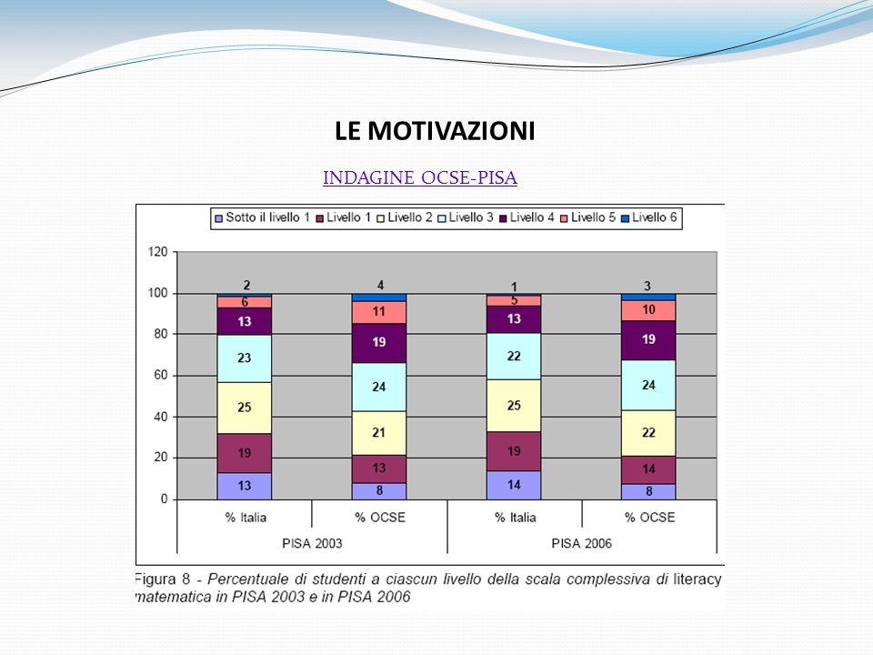 LE MOTIVAZIONI INDAGINE OCSE-PISA