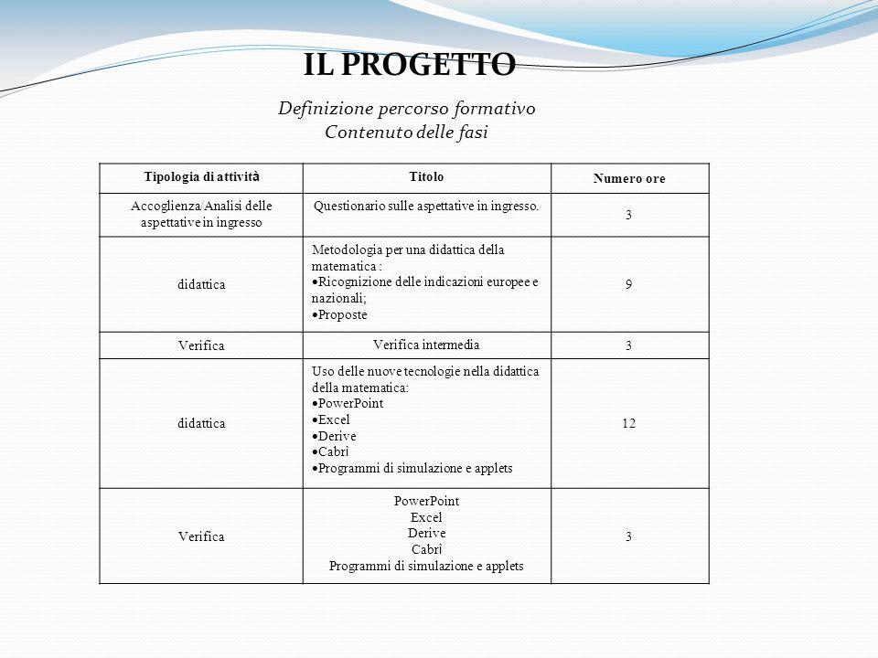 Definizione percorso formativo Contenuto delle fasi IL PROGETTO Tipologia di attivit à Titolo Numero ore Accoglienza/Analisi delle aspettative in ingr