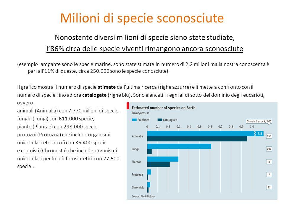 Milioni di specie sconosciute Nonostante diversi milioni di specie siano state studiate, l86% circa delle specie viventi rimangono ancora sconosciute
