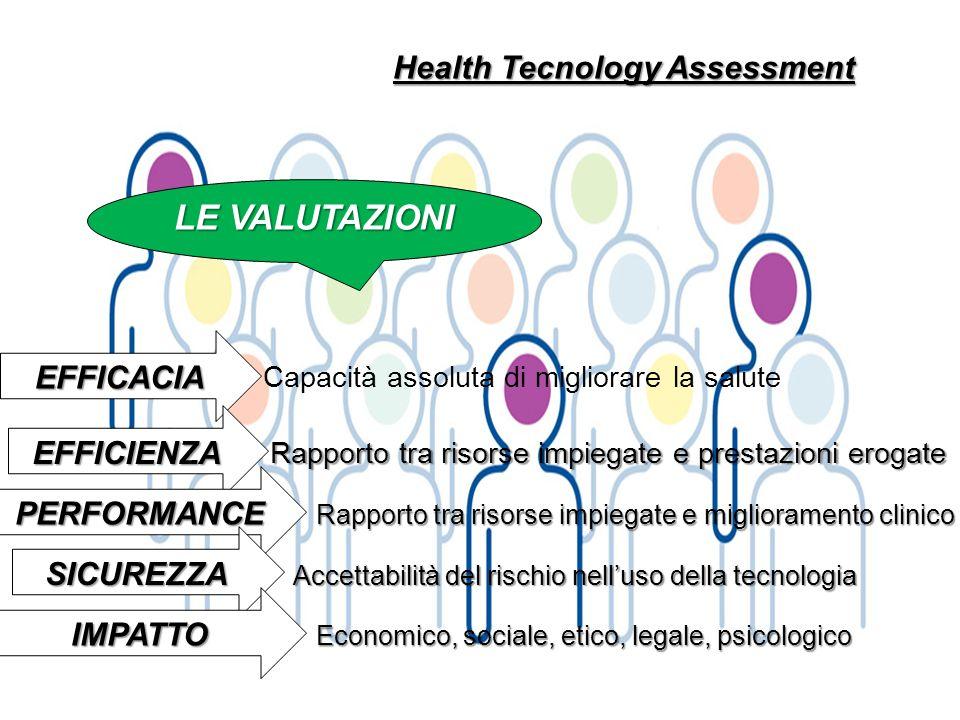 Health Tecnology Assessment LE VALUTAZIONI Capacità assoluta di migliorare la salute EFFICACIA Rapporto tra risorse impiegate e prestazioni erogate EF