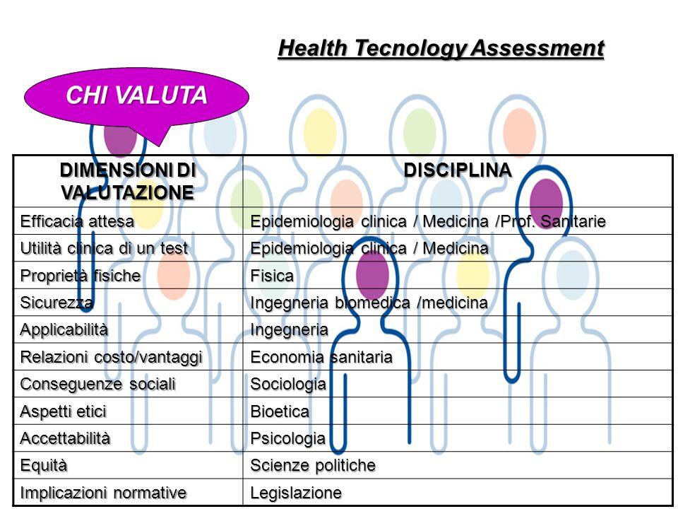 Health Tecnology Assessment DIMENSIONI DI VALUTAZIONE DISCIPLINA Efficacia attesa Epidemiologia clinica / Medicina /Prof. Sanitarie Utilità clinica di