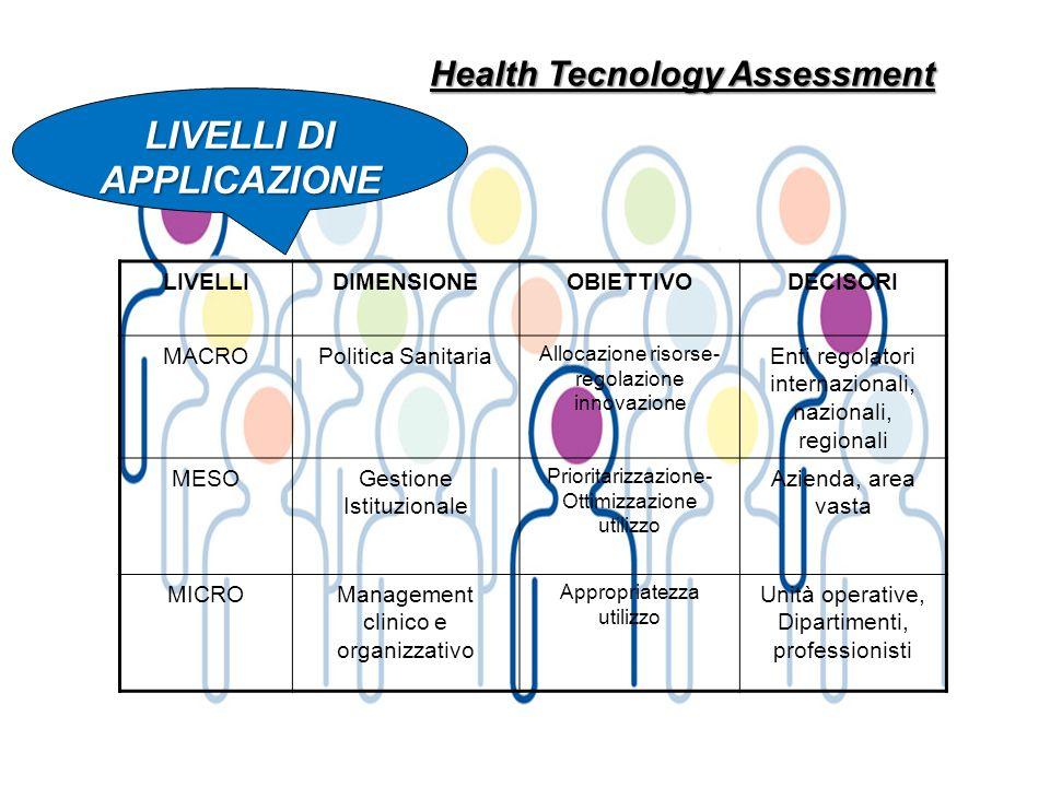 Health Tecnology Assessment LIVELLIDIMENSIONEOBIETTIVODECISORI MACROPolitica Sanitaria Allocazione risorse- regolazione innovazione Enti regolatori in