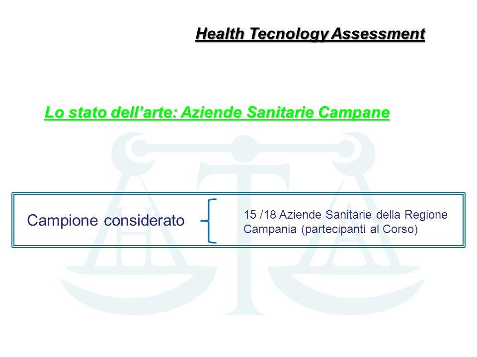 Campione considerato 15 /18 Aziende Sanitarie della Regione Campania (partecipanti al Corso) Health Tecnology Assessment Lo stato dellarte: Aziende Sa