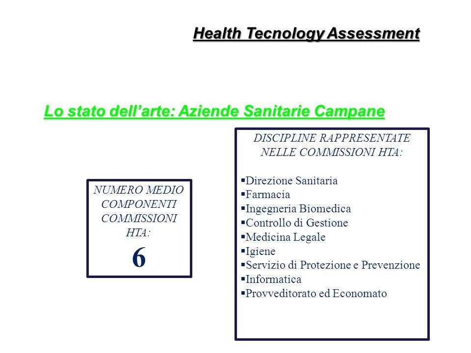 NUMERO MEDIO COMPONENTI COMMISSIONI HTA: 6 DISCIPLINE RAPPRESENTATE NELLE COMMISSIONI HTA: Direzione Sanitaria Farmacia Ingegneria Biomedica Controllo