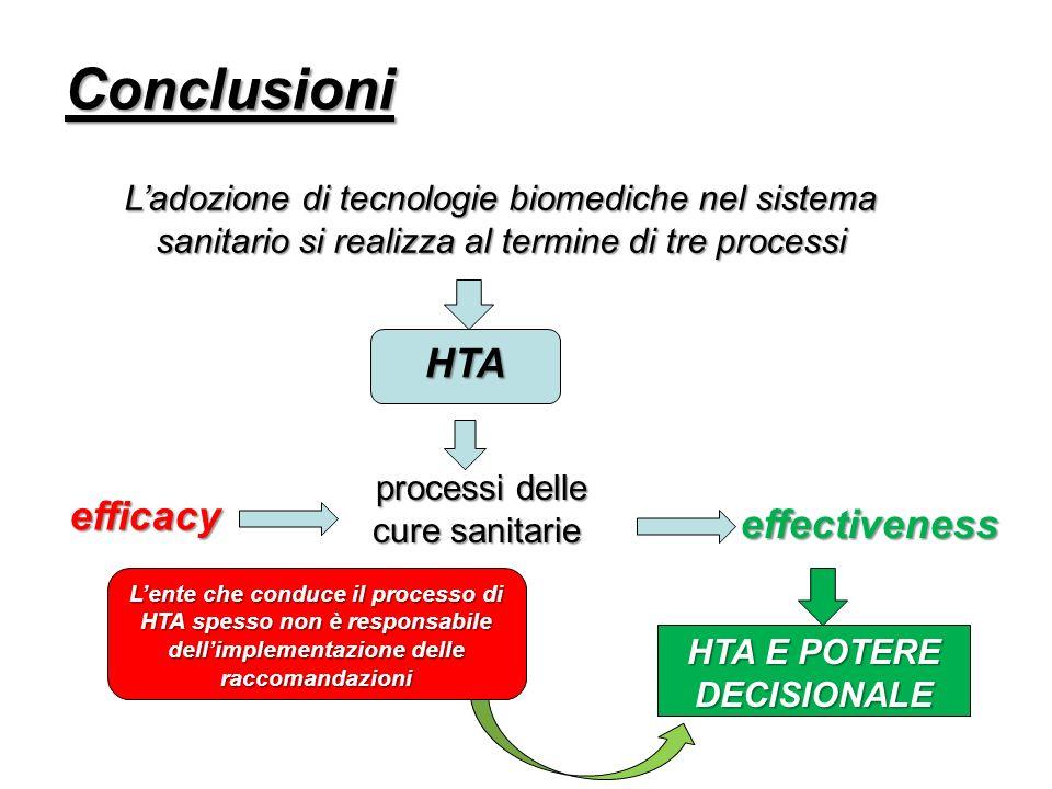 Conclusioni Ladozione di tecnologie biomediche nel sistema sanitario si realizza al termine di tre processi HTA processi delle cure sanitarie processi