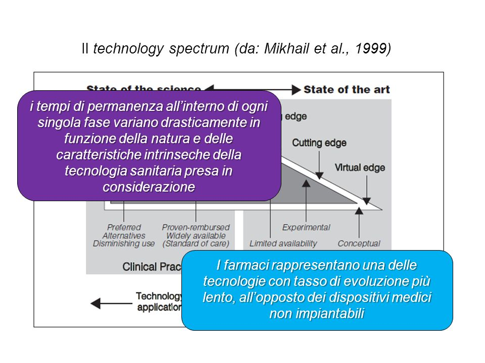 i tempi di permanenza allinterno di ogni singola fase variano drasticamente in funzione della natura e delle caratteristiche intrinseche della tecnolo
