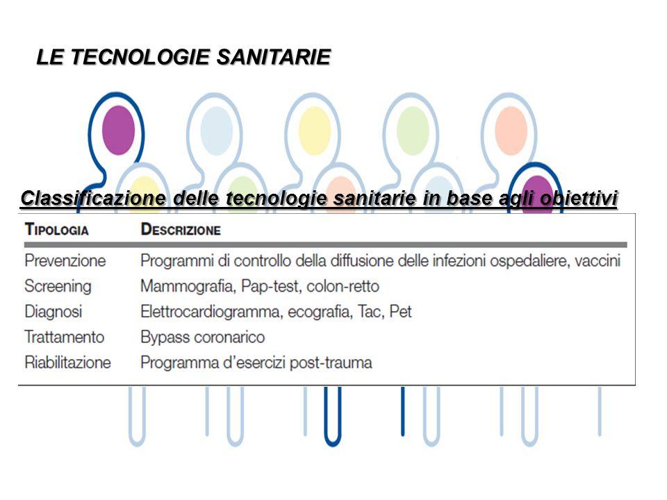 LE TECNOLOGIE SANITARIE Classificazione delle tecnologie sanitarie in base agli obiettivi