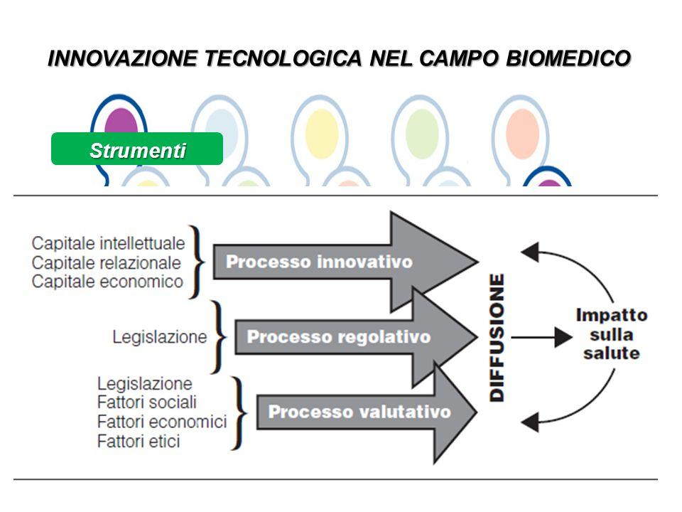 INNOVAZIONE TECNOLOGICA NEL CAMPO BIOMEDICO Strumenti