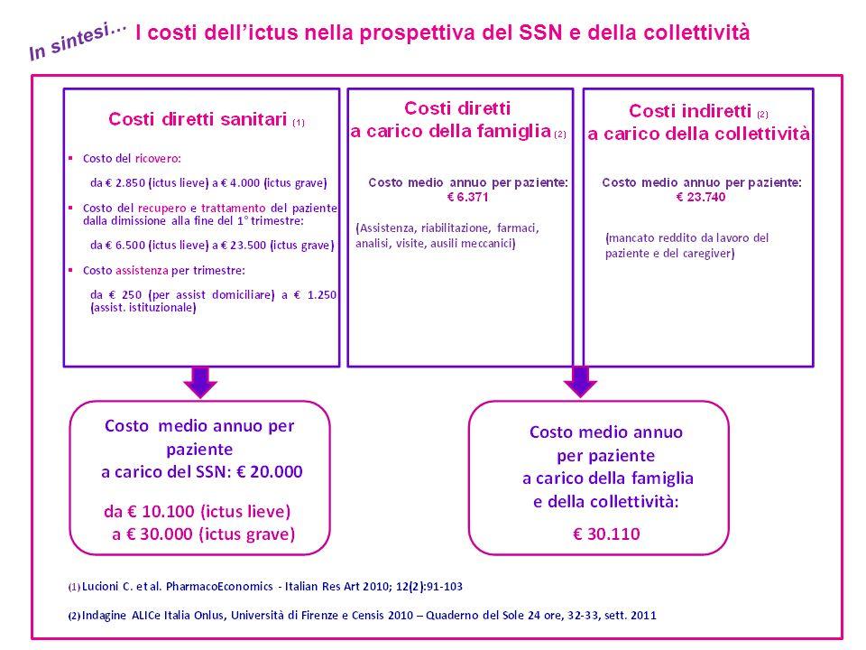 In sintesi… I costi dellictus nella prospettiva del SSN e della collettività
