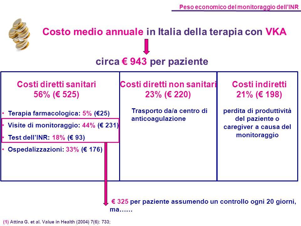 Costo medio annuale in Italia della terapia con VKA Peso economico del monitoraggio dellINR (1) Attina G. et al. Value in Health (2004) 7(6): 733; 325