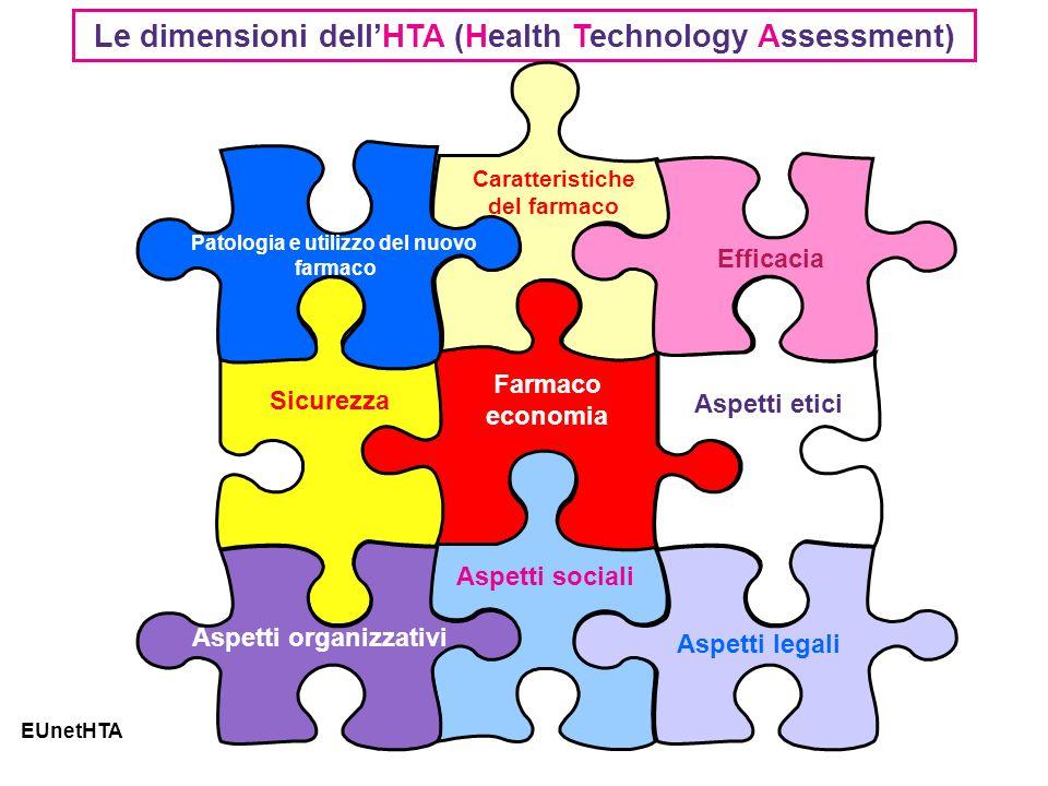 Le dimensioni dellHTA (Health Technology Assessment) EUnetHTA Patologia e utilizzo del nuovo farmaco Caratteristiche del farmaco Efficacia Sicurezza Farmaco economia Aspetti etici Aspetti organizzativi Aspetti sociali Aspetti legali