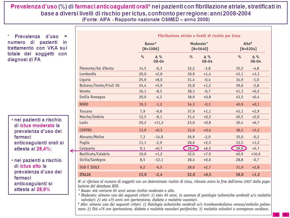 Prevalenza duso (%) di farmaci anticoagulanti orali* nei pazienti con fibrillazione atriale, stratificati in base a diversi livelli di rischio per ictus, confronto per regione: anni 2008-2004 (Fonte: AIFA - Rapporto nazionale OSMED – anno 2008) nei pazienti a rischio di ictus moderato la prevalenza duso dei farmaci anticoagulanti orali si attesta al 28,4%; nei pazienti a rischio di ictus alto la prevalenza duso dei farmaci anticoagulanti si attesta al 28,9% * Prevalenza duso = numero di pazienti in trattamento con VKA sul totale dei soggetti con diagnosi di FA