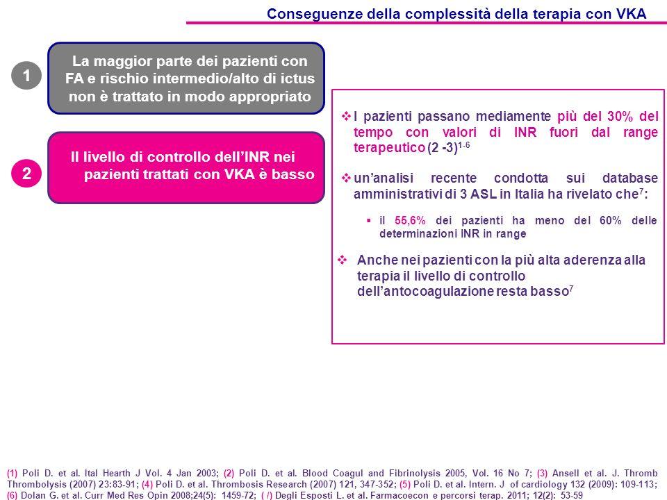 La maggior parte dei pazienti con FA e rischio intermedio/alto di ictus non è trattato in modo appropriato 1 Il livello di controllo dellINR nei pazienti trattati con VKA è basso 2 I pazienti passano mediamente più del 30% del tempo con valori di INR fuori dal range terapeutico (2 -3) 1-6 unanalisi recente condotta sui database amministrativi di 3 ASL in Italia ha rivelato che 7 : il 55,6% dei pazienti ha meno del 60% delle determinazioni INR in range (1) Poli D.