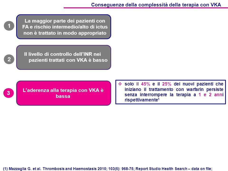 3 Laderenza alla terapia con VKA è bassa solo il 45% e il 25% dei nuovi pazienti che iniziano il trattamento con warfarin persiste senza interrompere la terapia a 1 e 2 anni rispettivamente 1 Conseguenze della complessità della terapia con VKA La maggior parte dei pazienti con FA e rischio intermedio/alto di ictus non è trattato in modo appropriato 1 Il livello di controllo dellINR nei pazienti trattati con VKA è basso 2 (1) Mazzaglia G.
