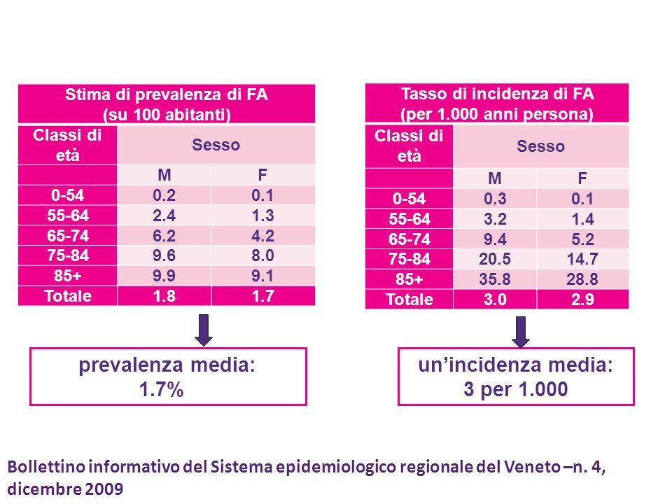 Stima di prevalenza di FA (su 100 abitanti) Classi di età Sesso MF 0-540.20.1 55-642.41.3 65-746.24.2 75-849.68.0 85+9.99.1 Totale1.81.7 Tasso di incidenza di FA (per 1.000 anni persona) Classi di età Sesso MF 0-540.30.1 55-643.21.4 65-749.45.2 75-8420.514.7 85+35.828.8 Totale3.02.9 Bollettino informativo del Sistema epidemiologico regionale del Veneto –n.