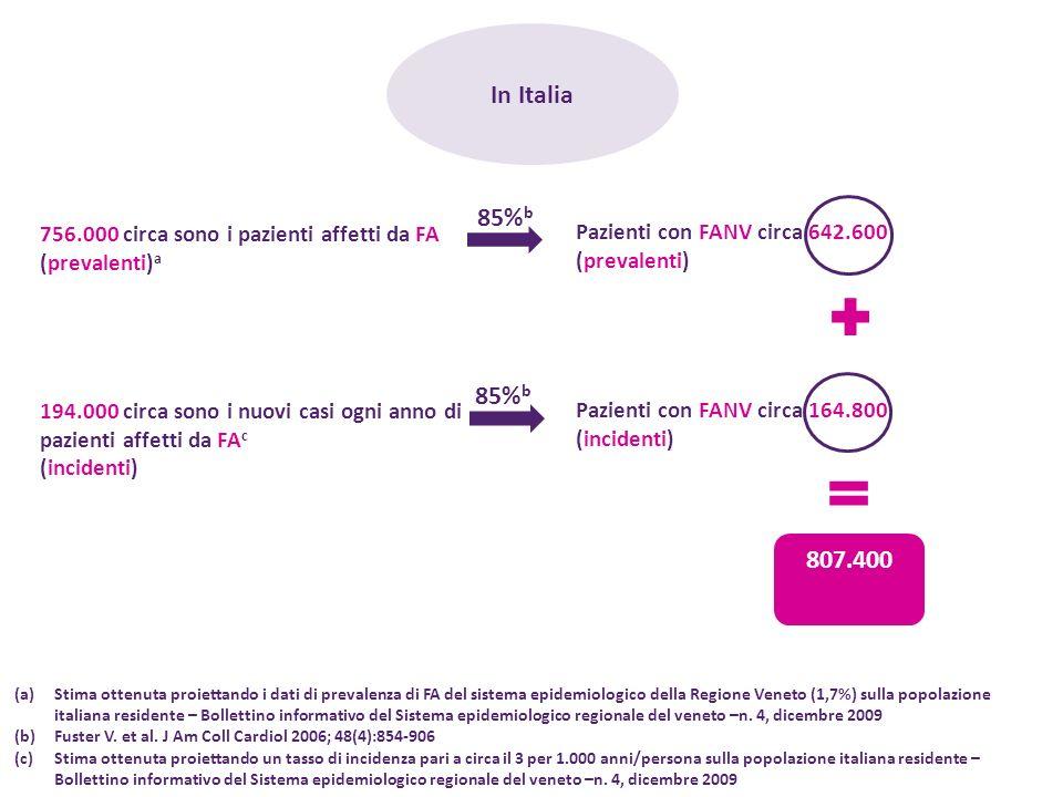 In Italia 756.000 circa sono i pazienti affetti da FA (prevalenti) a (a)Stima ottenuta proiettando i dati di prevalenza di FA del sistema epidemiologi