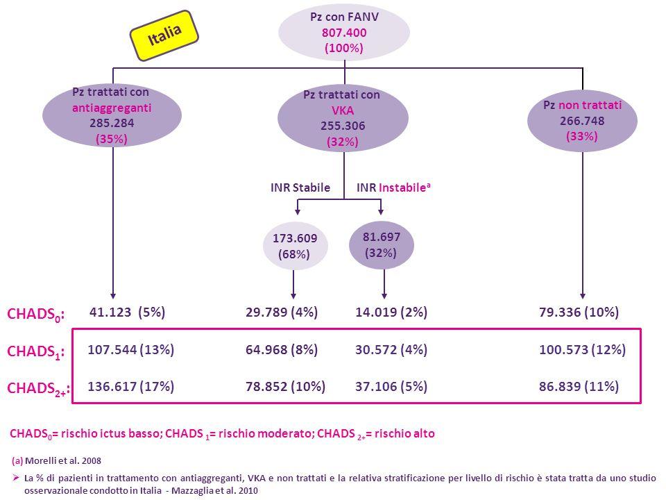 Pz con FANV 807.400 (100%) Pz trattati con antiaggreganti 285.284 (35%) 41.123 (5%) 136.617 (17%) INR StabileINR Instabile a Pz trattati con VKA 255.306 (32%) 173.609 (68%) 14.019 (2%) 30.572 (4%) 37.106 (5%) 29.789 (4%) 64.968 (8%) 78.852 (10%) 79.336 (10%) 100.573 (12%) 86.839 (11%) Italia (a) Morelli et al.