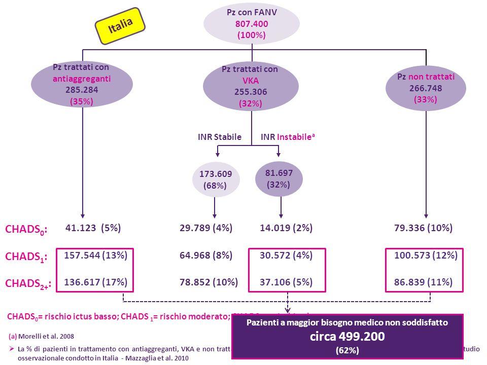 Pz con FANV 807.400 (100%) Pz trattati con antiaggreganti 285.284 (35%) 41.123 (5%) 136.617 (17%) INR StabileINR Instabile a Pz trattati con VKA 255.3