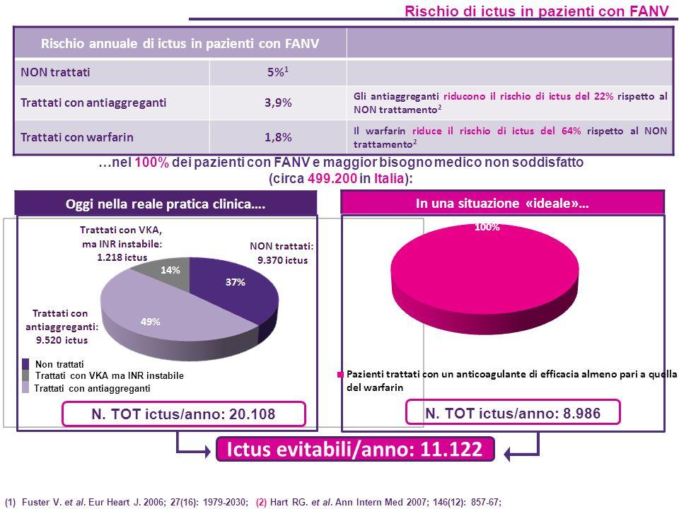 Oggi nella reale pratica clinica…. Rischio annuale di ictus in pazienti con FANV NON trattati5% 1 Trattati con antiaggreganti3,9% Gli antiaggreganti r