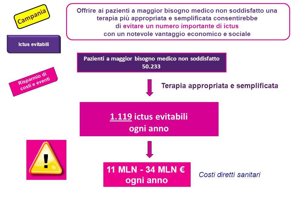 Pazienti a maggior bisogno medico non soddisfatto 50.233 1.119 ictus evitabili ogni anno Terapia appropriata e semplificata Campania Ictus evitabili R