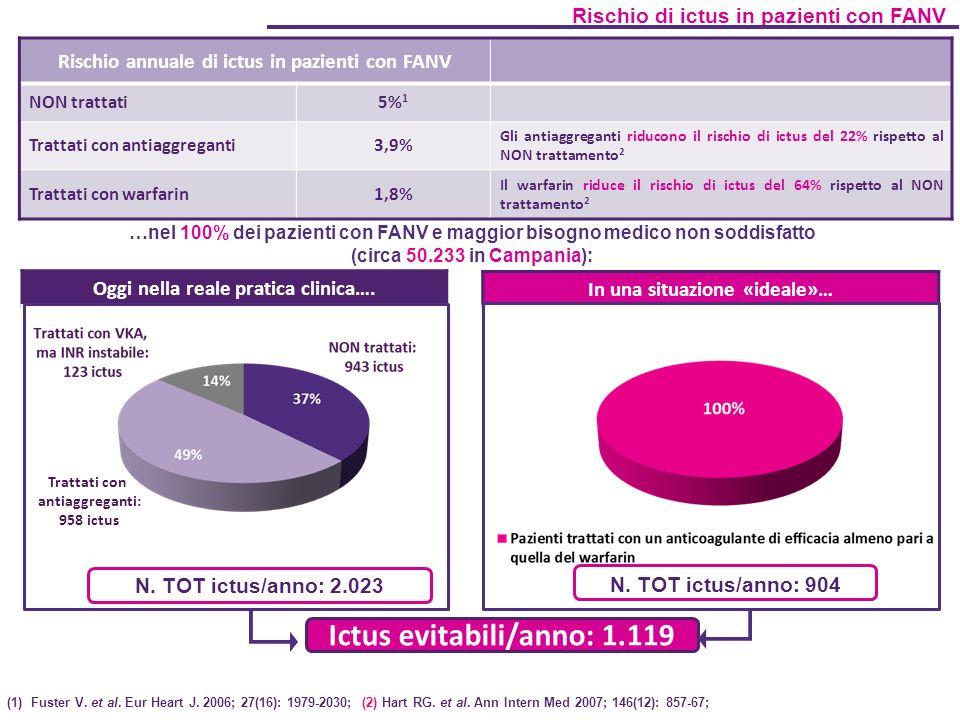 Rischio annuale di ictus in pazienti con FANV NON trattati5% 1 Trattati con antiaggreganti3,9% Gli antiaggreganti riducono il rischio di ictus del 22% rispetto al NON trattamento 2 Trattati con warfarin1,8% Il warfarin riduce il rischio di ictus del 64% rispetto al NON trattamento 2 Rischio di ictus in pazienti con FANV …nel 100% dei pazienti con FANV e maggior bisogno medico non soddisfatto (circa 50.233 in Campania): (1)Fuster V.