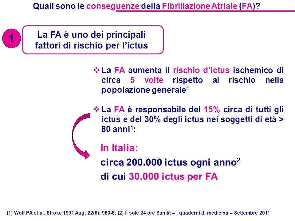 La FA è uno dei principali fattori di rischio per lictus Quali sono le conseguenze della Fibrillazione Atriale (FA).