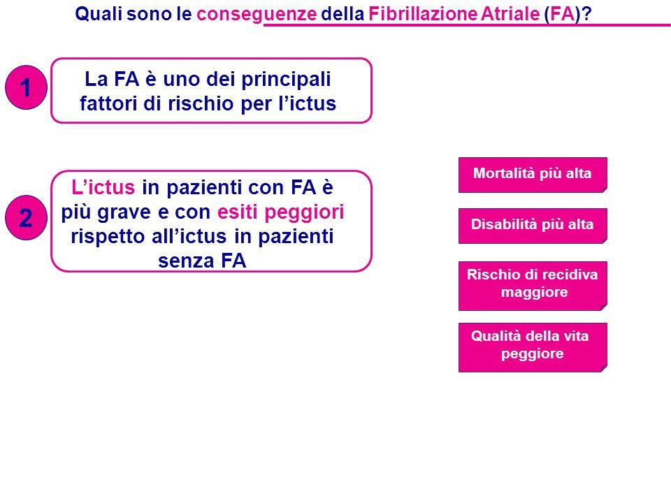 La FA è uno dei principali fattori di rischio per lictus Quali sono le conseguenze della Fibrillazione Atriale (FA)? 1 Lictus in pazienti con FA è più
