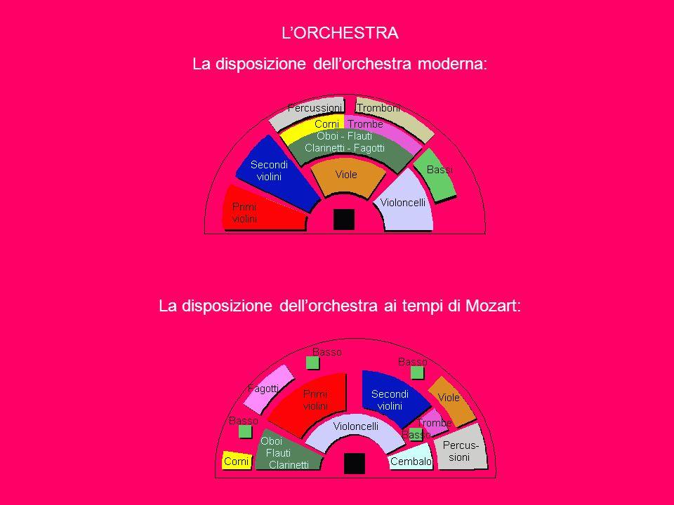 LORCHESTRA La disposizione dellorchestra moderna: La disposizione dellorchestra ai tempi di Mozart: