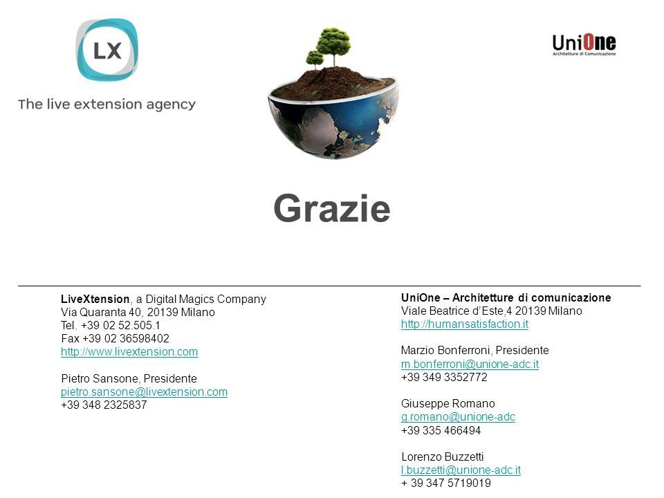 LiveXtension, a Digital Magics Company Via Quaranta 40, 20139 Milano Tel. +39 02 52.505.1 Fax +39 02 36598402 http://www.livextension.com Pietro Sanso