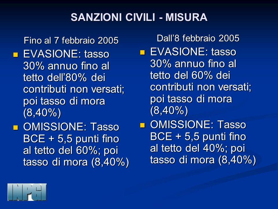 SANZIONI CIVILI - MISURA Fino al 7 febbraio 2005 EVASIONE: tasso 30% annuo fino al tetto dell80% dei contributi non versati; poi tasso di mora (8,40%)