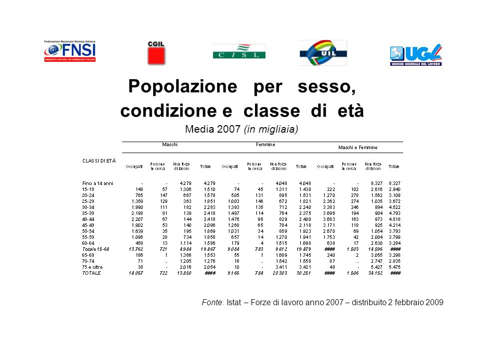Popolazione per sesso, condizione e classe di età Media 2007 (in migliaia) Fonte: Istat – Forze di lavoro anno 2007 – distribuito 2 febbraio 2009