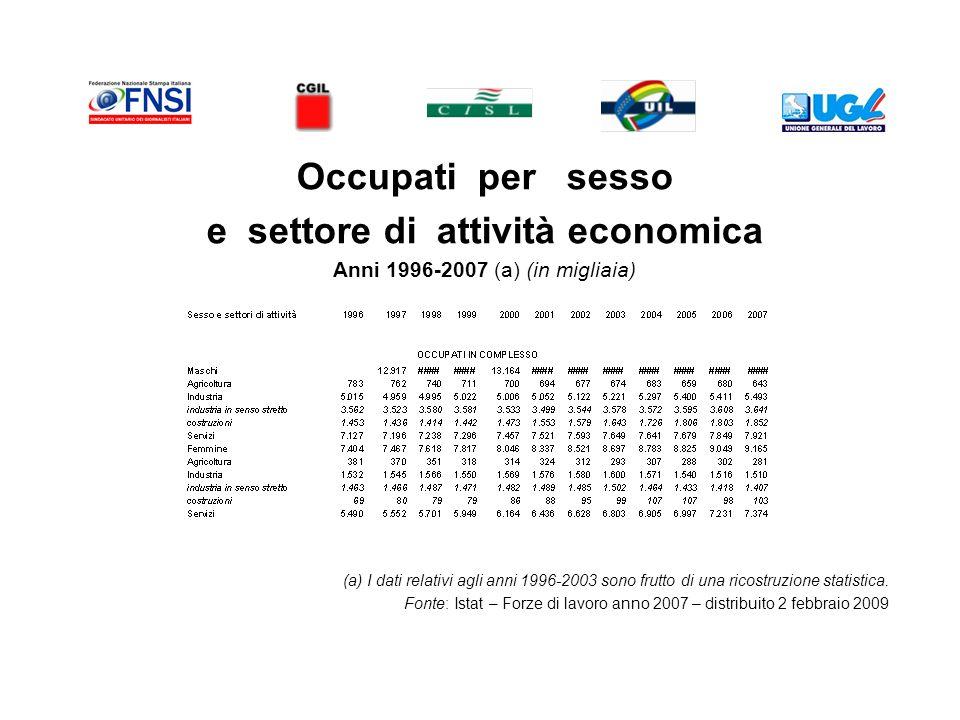 Occupati per sesso e settore di attività economica Anni 1996-2007 (a) (in migliaia) (a) I dati relativi agli anni 1996-2003 sono frutto di una ricostruzione statistica.