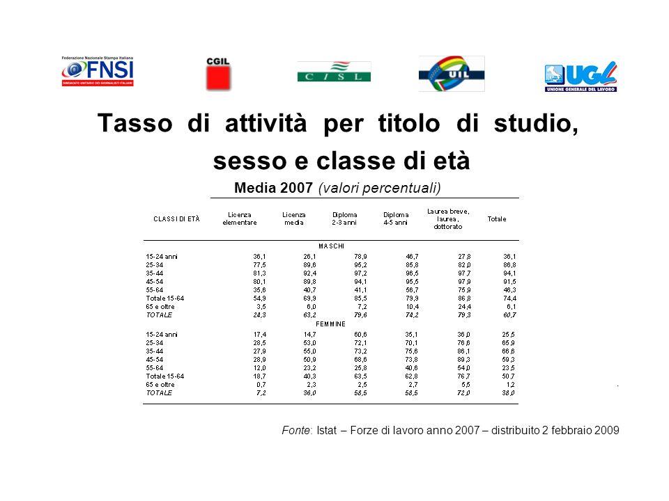 Tasso di attività per titolo di studio, sesso e classe di età Media 2007 (valori percentuali).