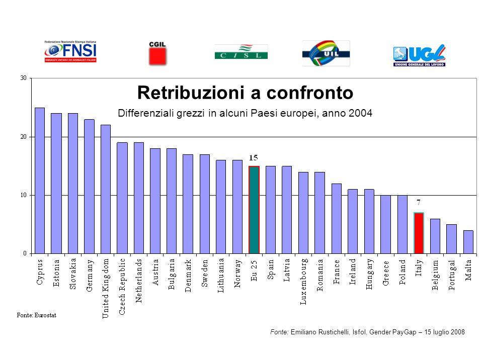 Retribuzioni a confronto Differenziali grezzi in alcuni Paesi europei, anno 2004 Fonte: Emiliano Rustichelli, Isfol, Gender PayGap – 15 luglio 2008