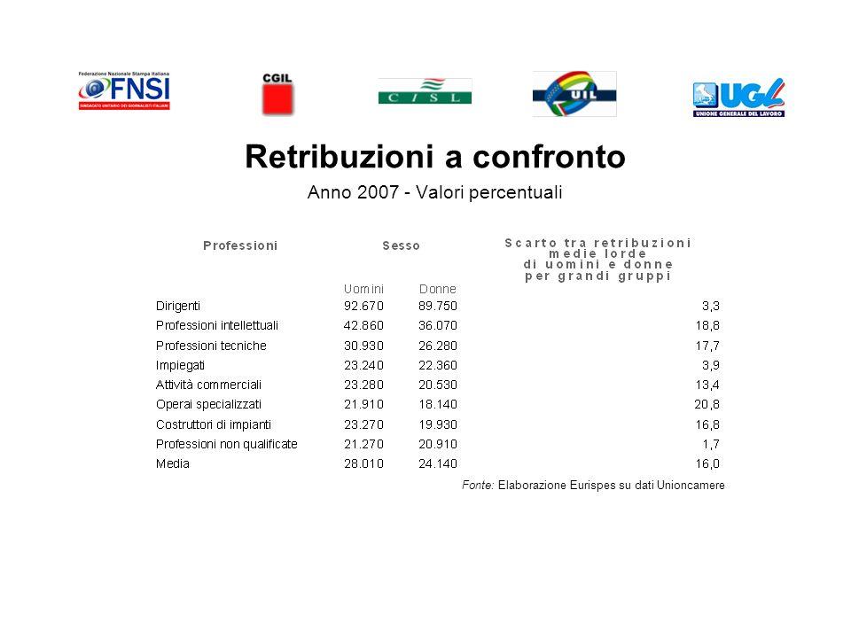 Retribuzioni a confronto Anno 2007 - Valori percentuali Fonte: Elaborazione Eurispes su dati Unioncamere