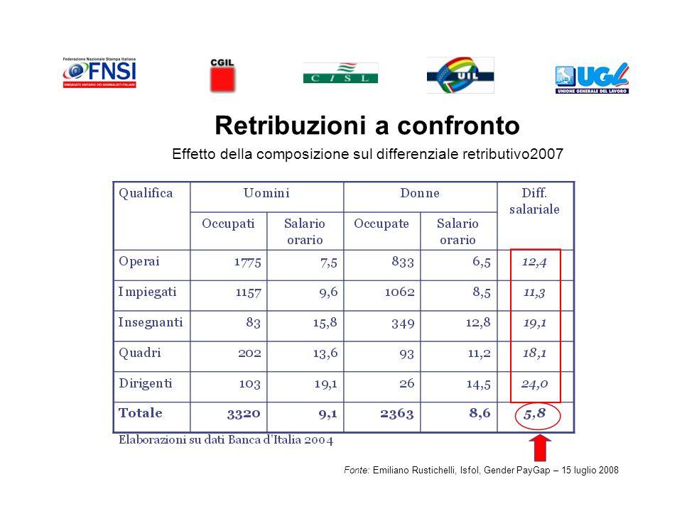 Retribuzioni a confronto Effetto della composizione sul differenziale retributivo2007 Fonte: Emiliano Rustichelli, Isfol, Gender PayGap – 15 luglio 2008