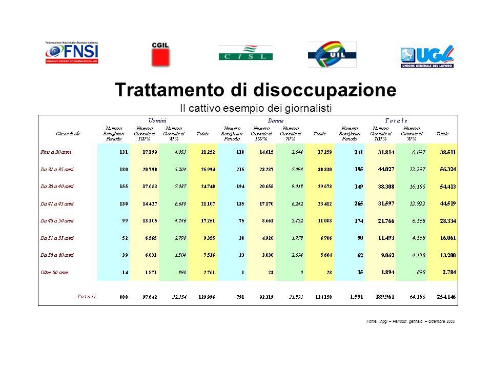 Trattamento di disoccupazione Il cattivo esempio dei giornalisti Fonte: Inpgi – Periodo: gennaio – dicembre 2008