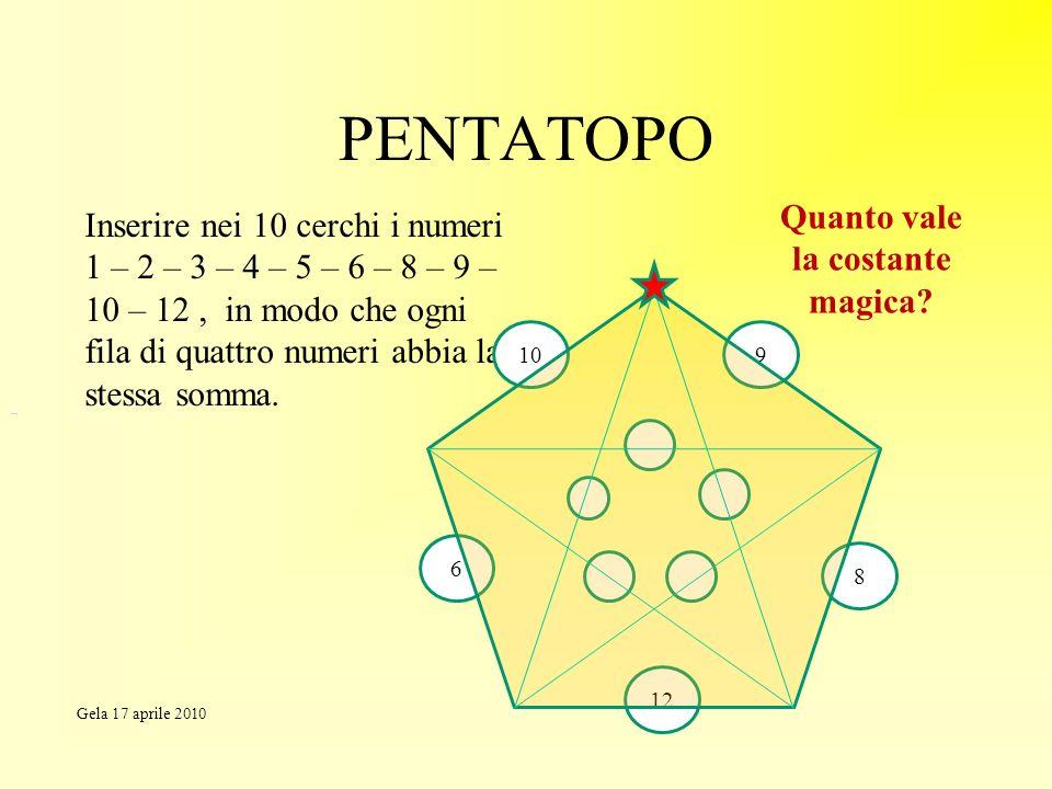 PENTATOPO Inserire nei 10 cerchi i numeri 1 – 2 – 3 – 4 – 5 – 6 – 8 – 9 – 10 – 12, in modo che ogni fila di quattro numeri abbia la stessa somma. 12 8