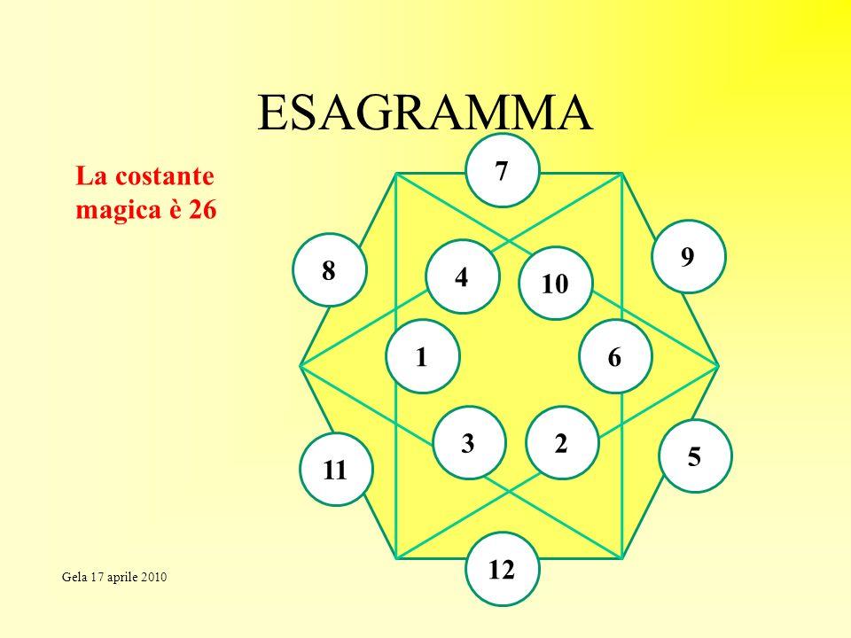 ESAGRAMMA La costante magica è 26 4 7 9 5 12 11 8 10 1 3 6 2 Gela 17 aprile 2010