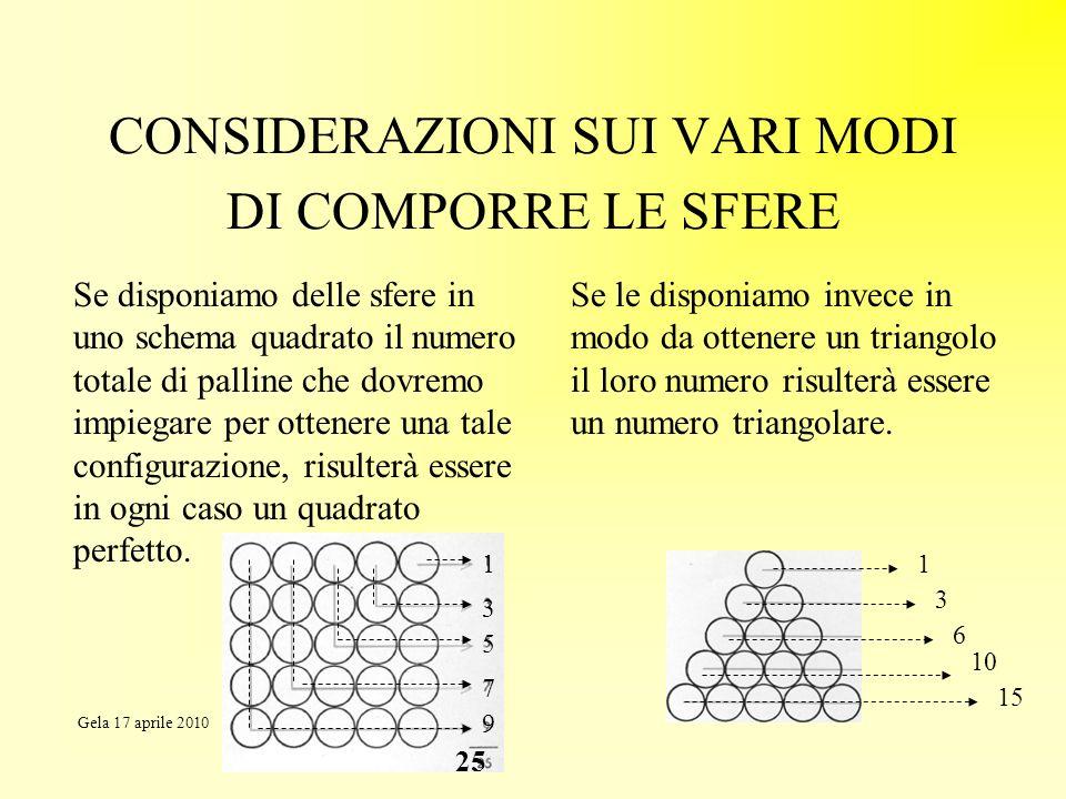 CONSIDERAZIONI SUI VARI MODI DI COMPORRE LE SFERE Se disponiamo delle sfere in uno schema quadrato il numero totale di palline che dovremo impiegare p
