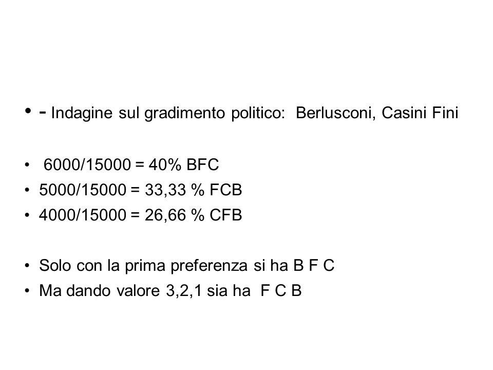 - Indagine sul gradimento politico: Berlusconi, Casini Fini 6000/15000 = 40% BFC 5000/15000 = 33,33 % FCB 4000/15000 = 26,66 % CFB Solo con la prima preferenza si ha B F C Ma dando valore 3,2,1 sia ha F C B