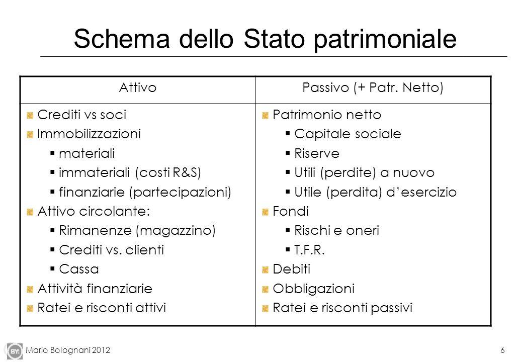 Mario Bolognani 20126 AttivoPassivo (+ Patr. Netto) Crediti vs soci Immobilizzazioni materiali immateriali (costi R&S) finanziarie (partecipazioni) At